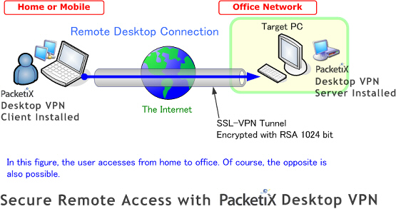 Packetix desktop vpn secure remote access with desktop - How to access my office computer from home ...