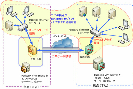PacketiX VPN 入門 - PacketiX VPN の ...