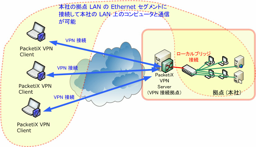 packetix vpn client 接続 できない