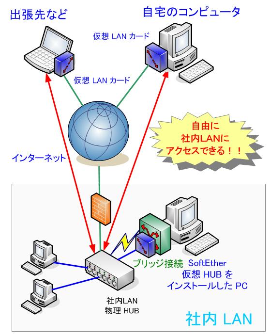 物理ネットワークと仮想ネットワークのブリッジ接続