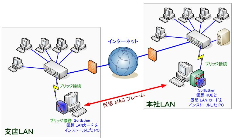 SoftEther.co.jp - 物理ネットワークと仮想ネットワークのブリッジ接続 ...